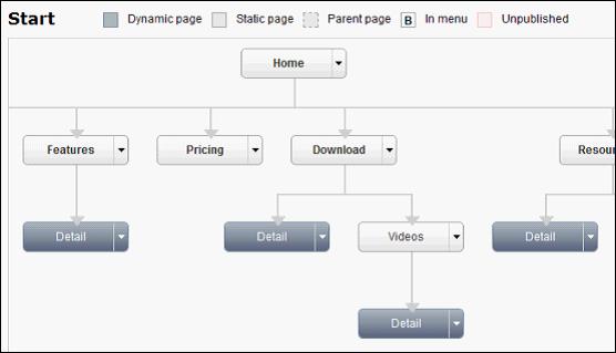 Kooboo_CMS_documentation_guideline_sitemap