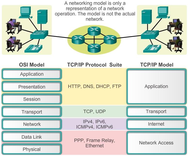 Osi model and tcpip model hitechmv benifits ccuart Choice Image