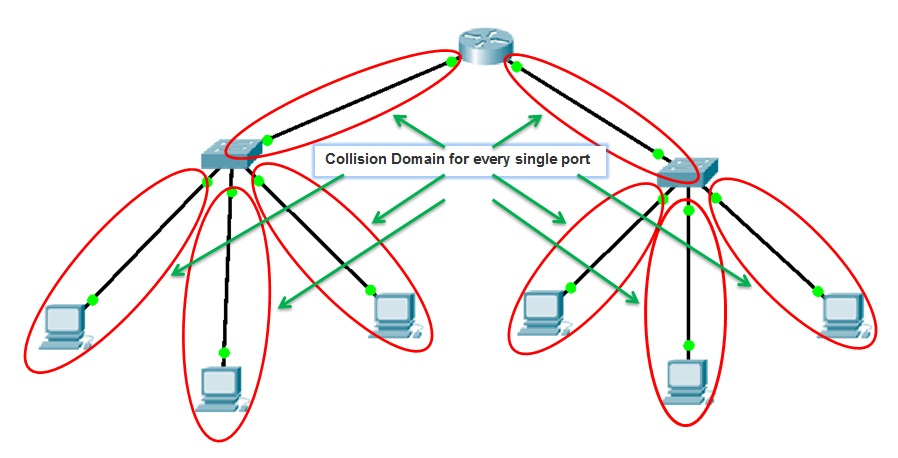 What is Collision Domain and Broadcast Domain - hiTechMV