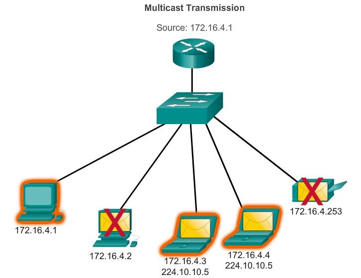 multicast transmi