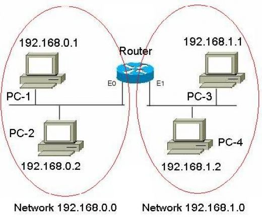 Step-by-Step tutorial by expert to understand IP adressing and ...