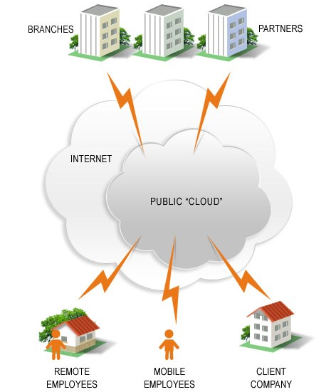 What You Need To Know About Cloud Computing Part 1 Hitechmv